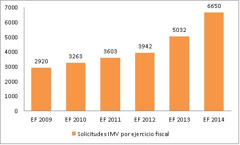 Solicitudes IMV por ejercicio fiscal